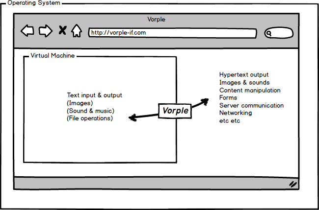 Vorple creating a bridge between the virtual machine and the browser